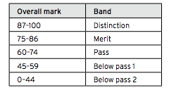 Taking ABRSM Music Exams and Trinity Music Exams